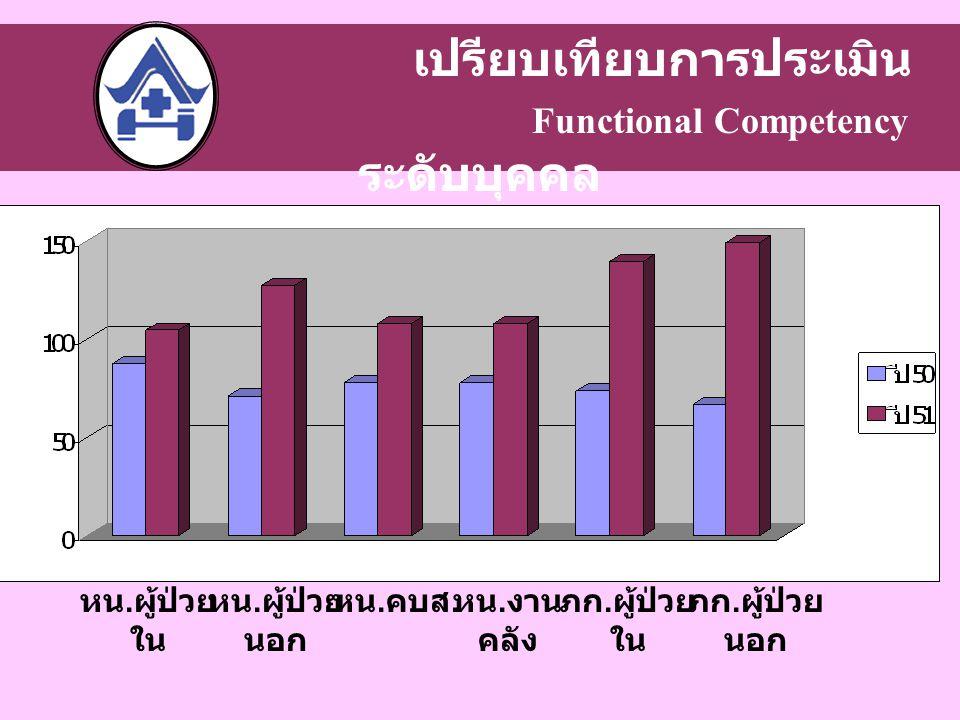 เปรียบเทียบการประเมิน Functional Competency ระดับบุคคล