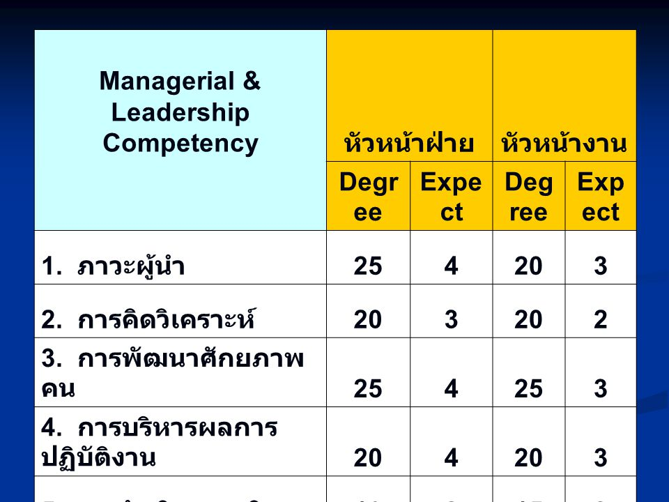 Managerial & Leadership Competency