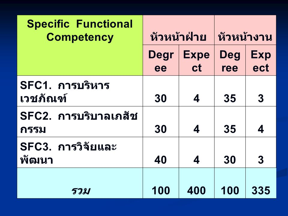 Specific Functional Competency