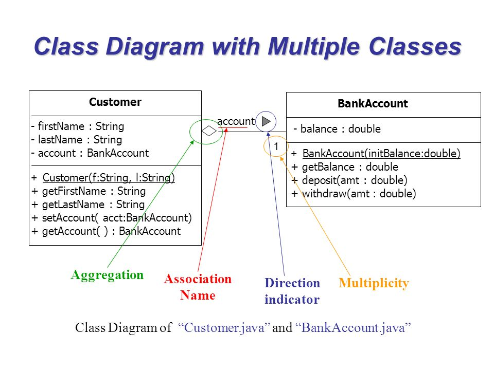 Class Diagram with Multiple Classes