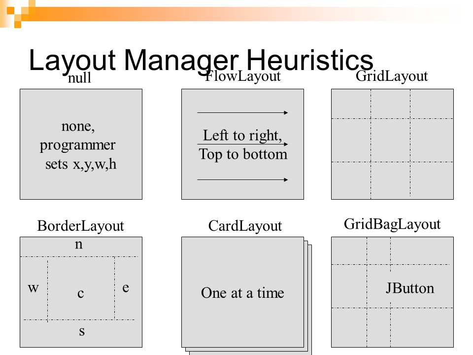 Layout Manager Heuristics