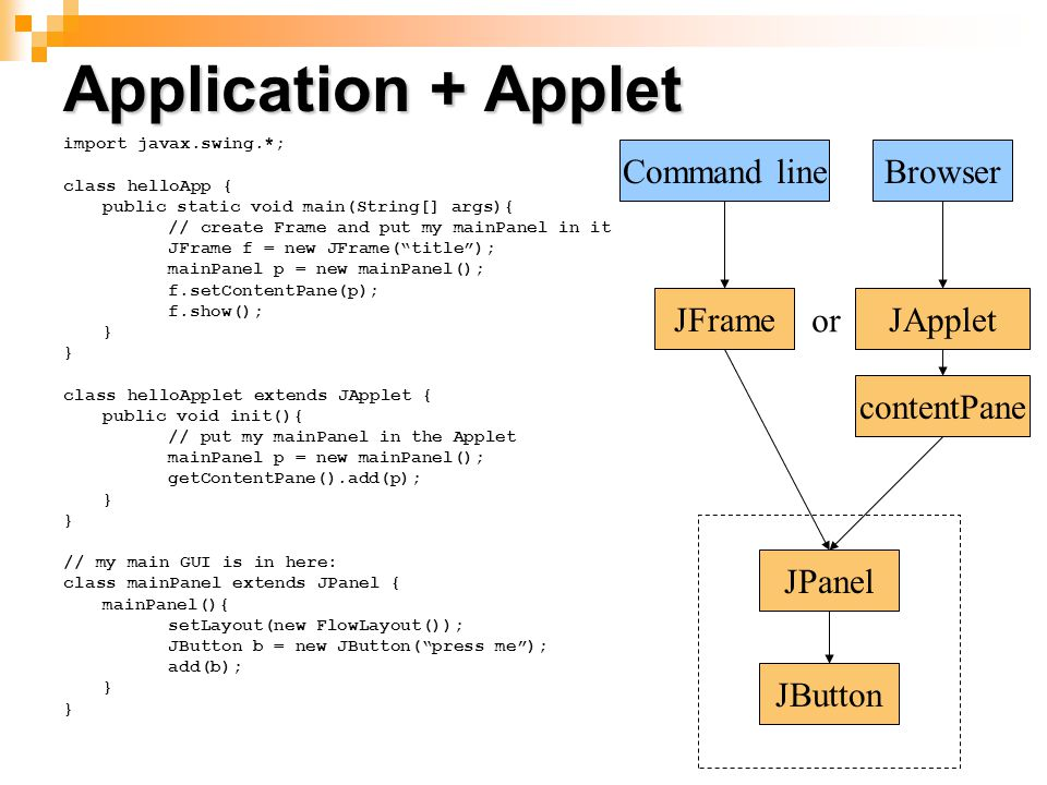 Application + Applet Command line Browser JFrame or JApplet