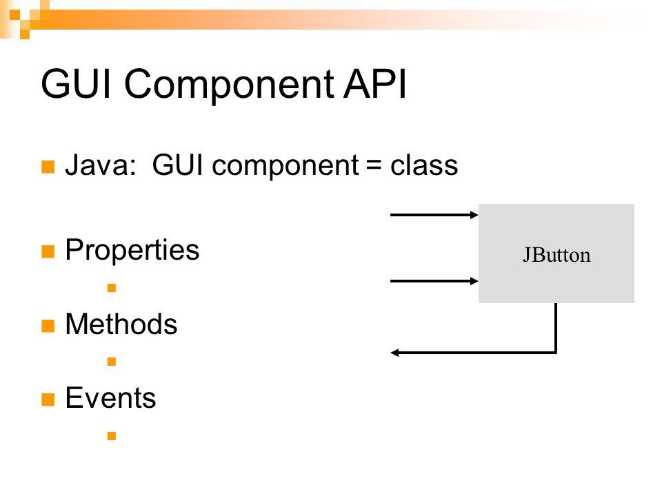 GUI Component API Java: GUI component = class Properties Methods