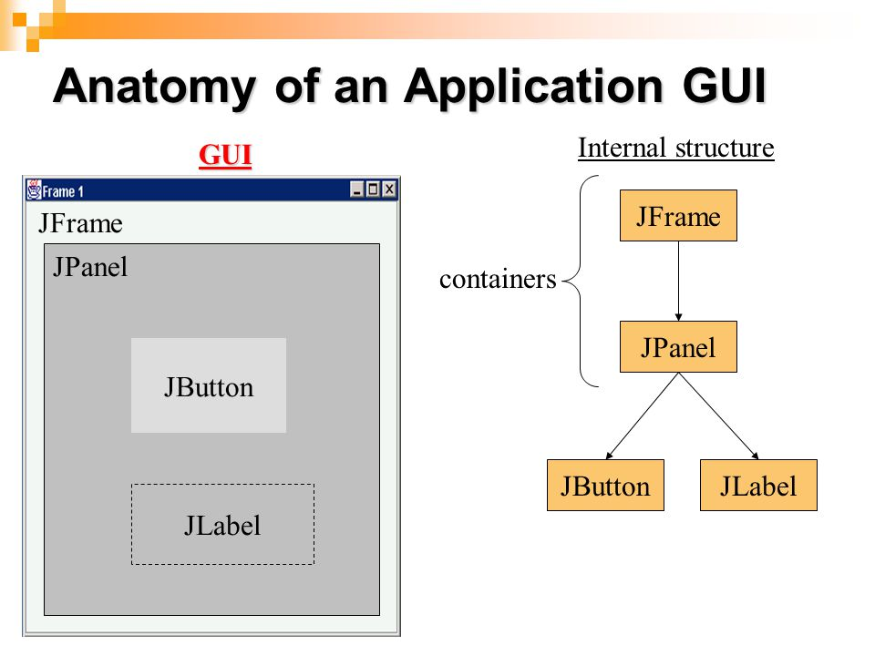 Anatomy of an Application GUI