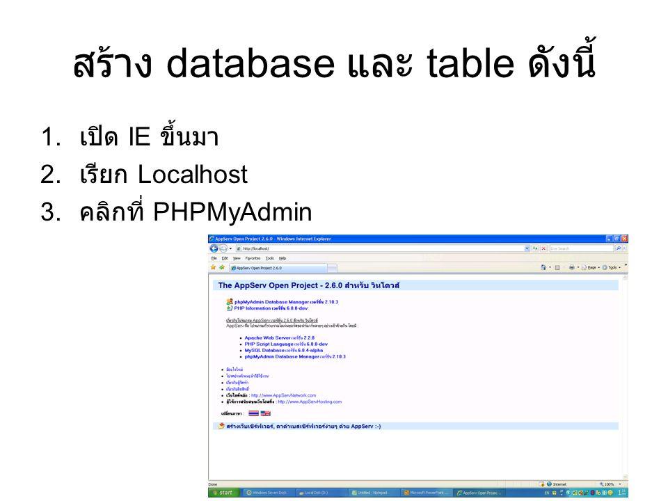 สร้าง database และ table ดังนี้