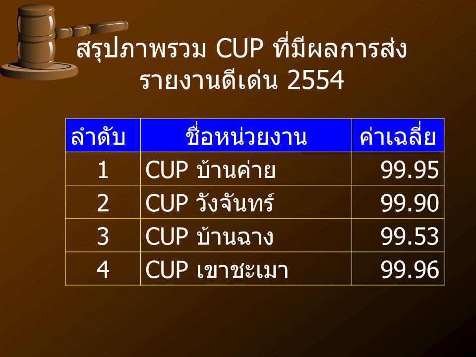 สรุปภาพรวม CUP ที่มีผลการส่งรายงานดีเด่น 2554