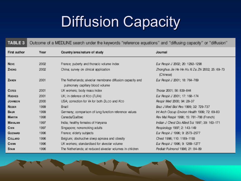 Diffusion Capacity