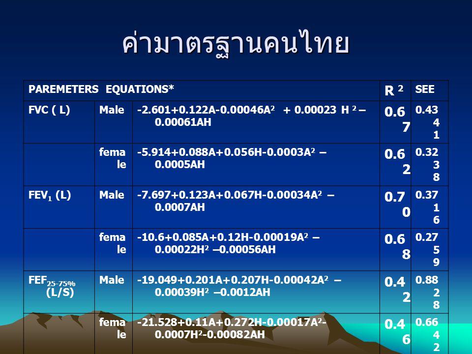 ค่ามาตรฐานคนไทย PAREMETERS EQUATIONS* R 2. SEE. FVC ( L) Male. -2.601+0.122A-0.00046A2 + 0.00023 H 2 –0.00061AH.