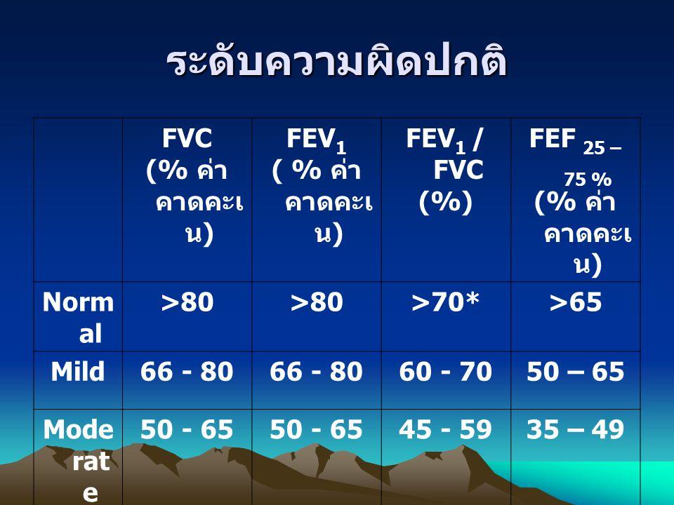 ระดับความผิดปกติ FVC (% ค่าคาดคะเน) FEV1 ( % ค่าคาดคะเน) FEV1 / FVC