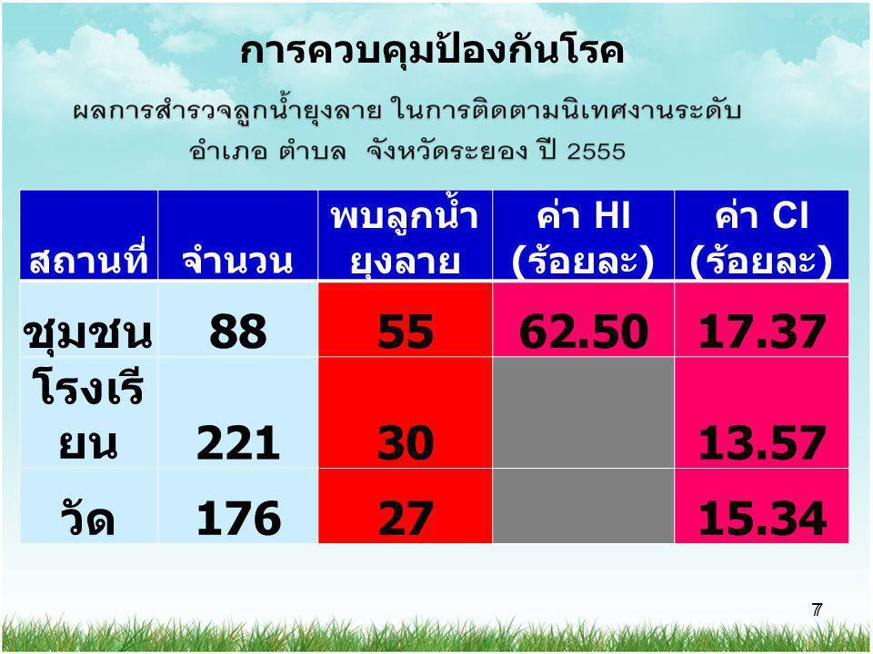 การควบคุมป้องกันโรค สถานที่ จำนวน. พบลูกน้ำยุงลาย. ค่า HI (ร้อยละ) ค่า CI (ร้อยละ) ชุมชน. 88.