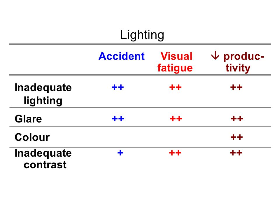 Lighting Accident Visual  produc- fatigue tivity Inadequate ++ ++ ++