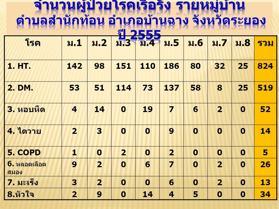 จำนวนผู้ป่วยโรคเรื้อรัง รายหมู่บ้าน ตำบลสำนักท้อน อำเภอบ้านฉาง จังหวัดระยอง ปี 2555