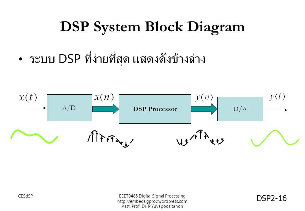 DSP System Block Diagram