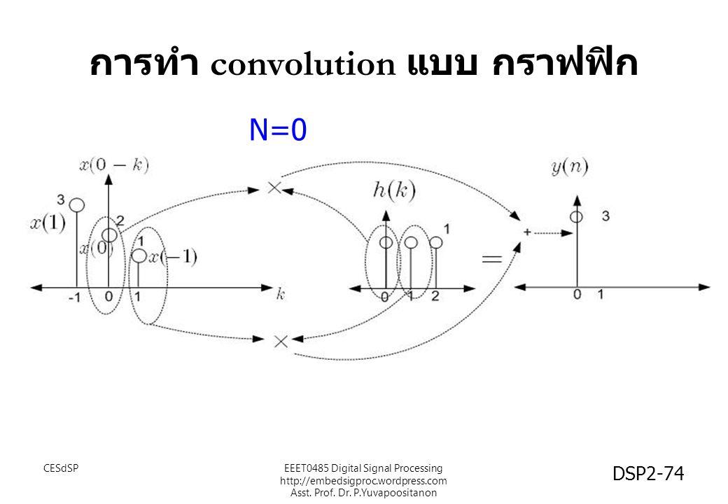 การทำ convolution แบบ กราฟฟิก