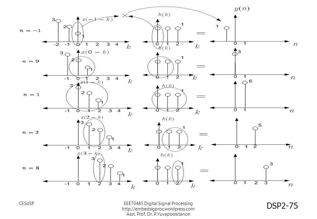 CESdSP EEET0485 Digital Signal Processing http://embedsigproc.wordpress.com Asst.