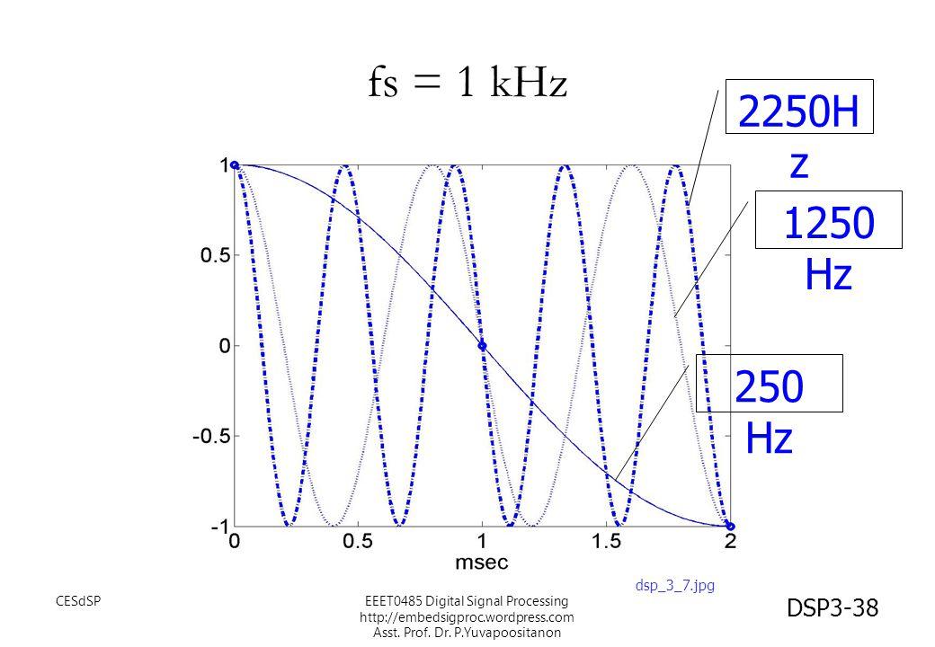 fs = 1 kHz 2250Hz 1250 Hz 250 Hz dsp_3_7.jpg CESdSP
