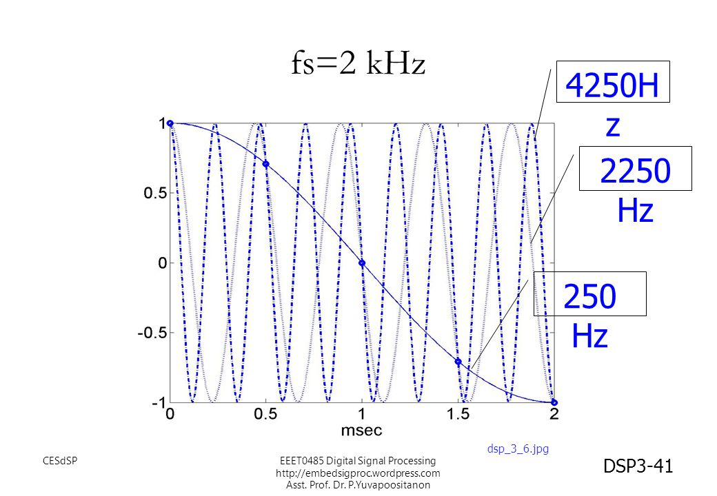 fs=2 kHz 4250Hz 2250 Hz 250 Hz dsp_3_6.jpg CESdSP