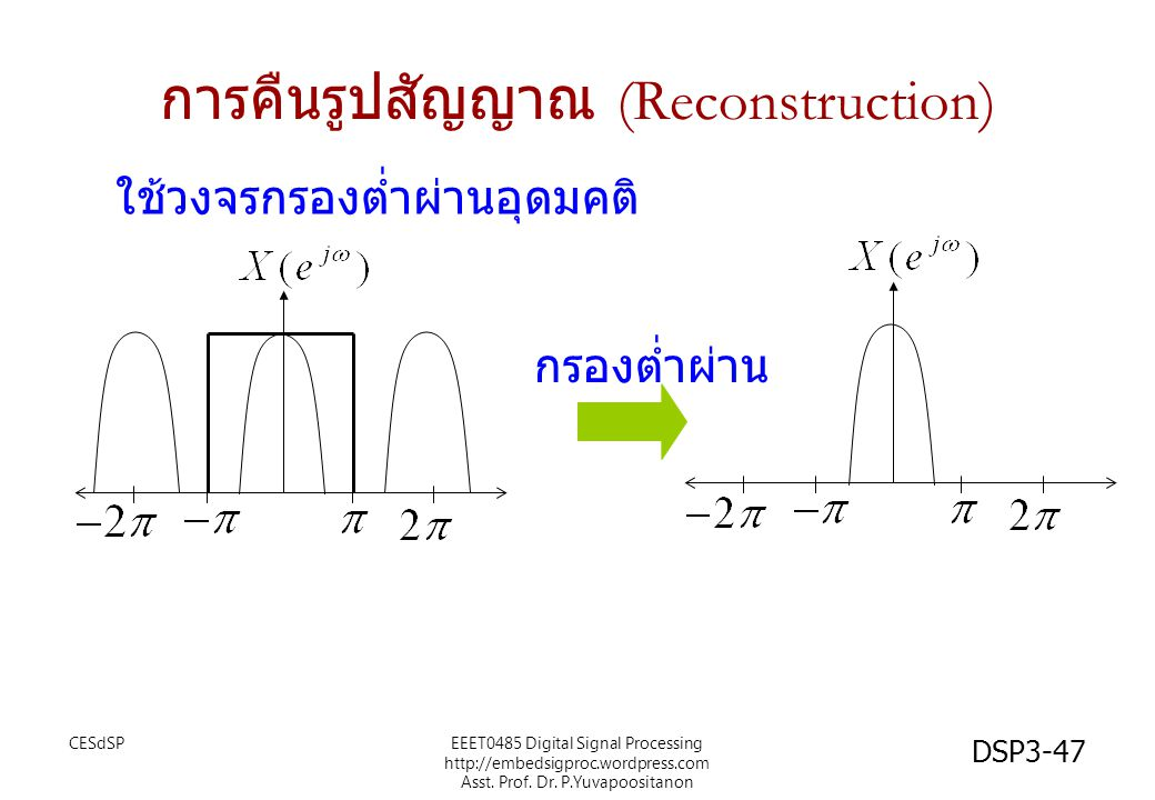 การคืนรูปสัญญาณ (Reconstruction)