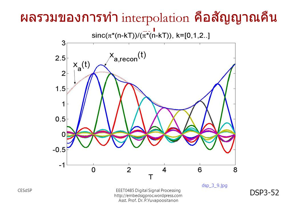 ผลรวมของการทำ interpolation คือสัญญาณคืนรูป