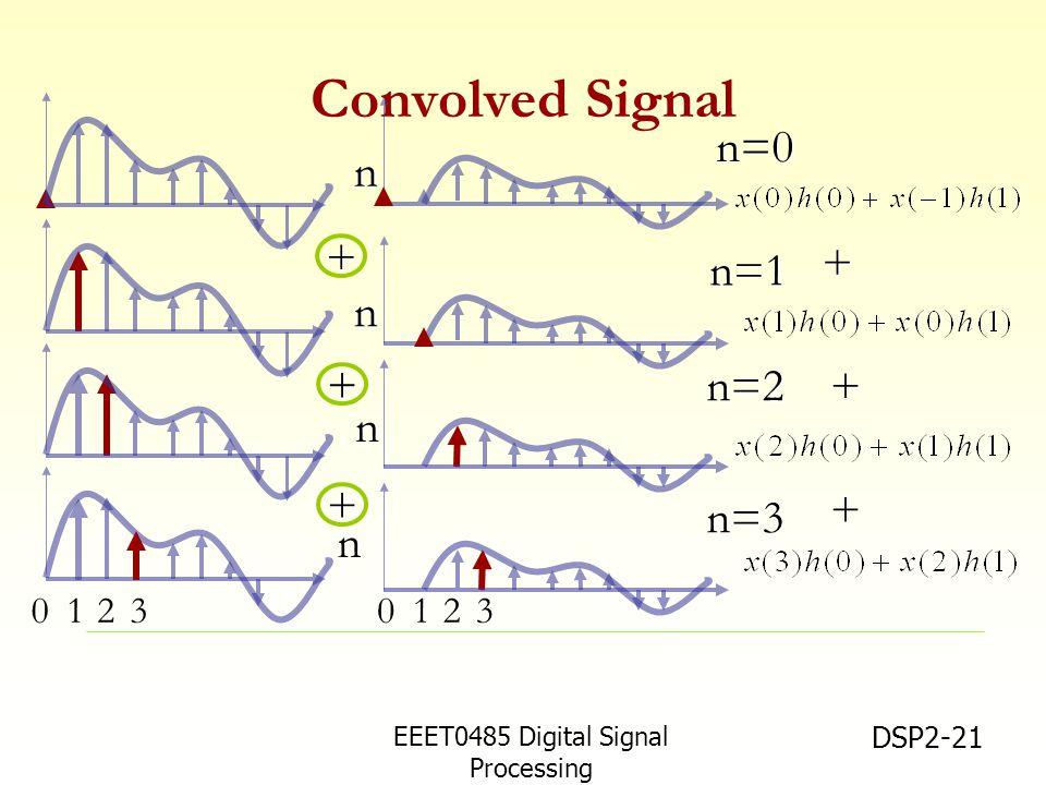 Convolved Signal n=0 n + + n=1 n n=2 + + n + + n=3 n 1 2 3 1 2 3