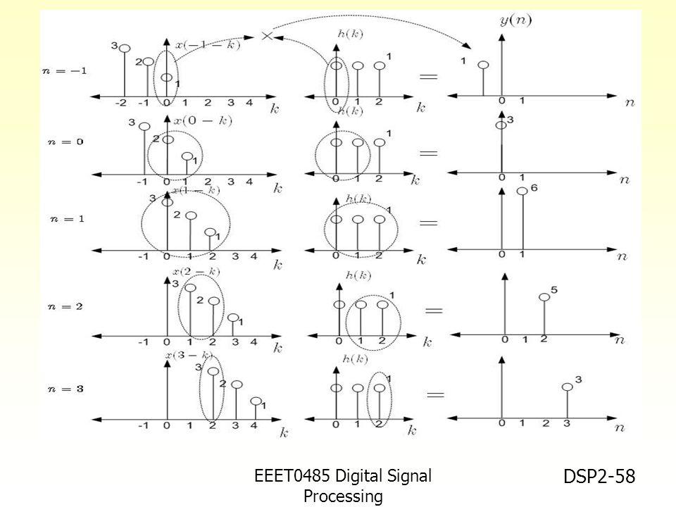 EEET0485 Digital Signal Processing
