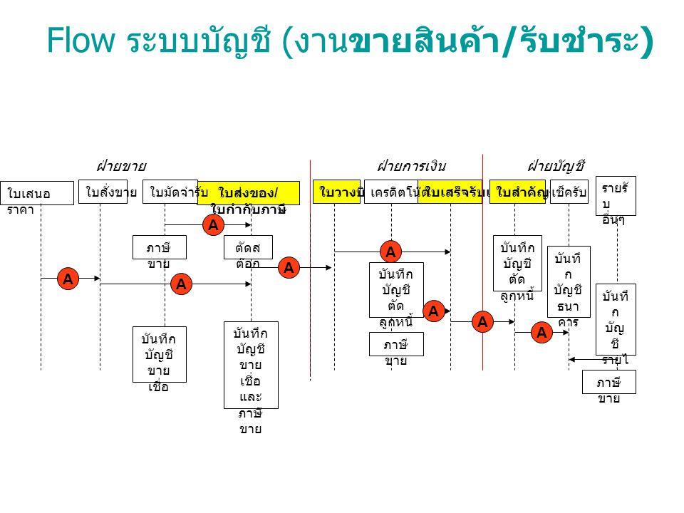 Flow ระบบบัญชี (งานขายสินค้า/รับชำระ)