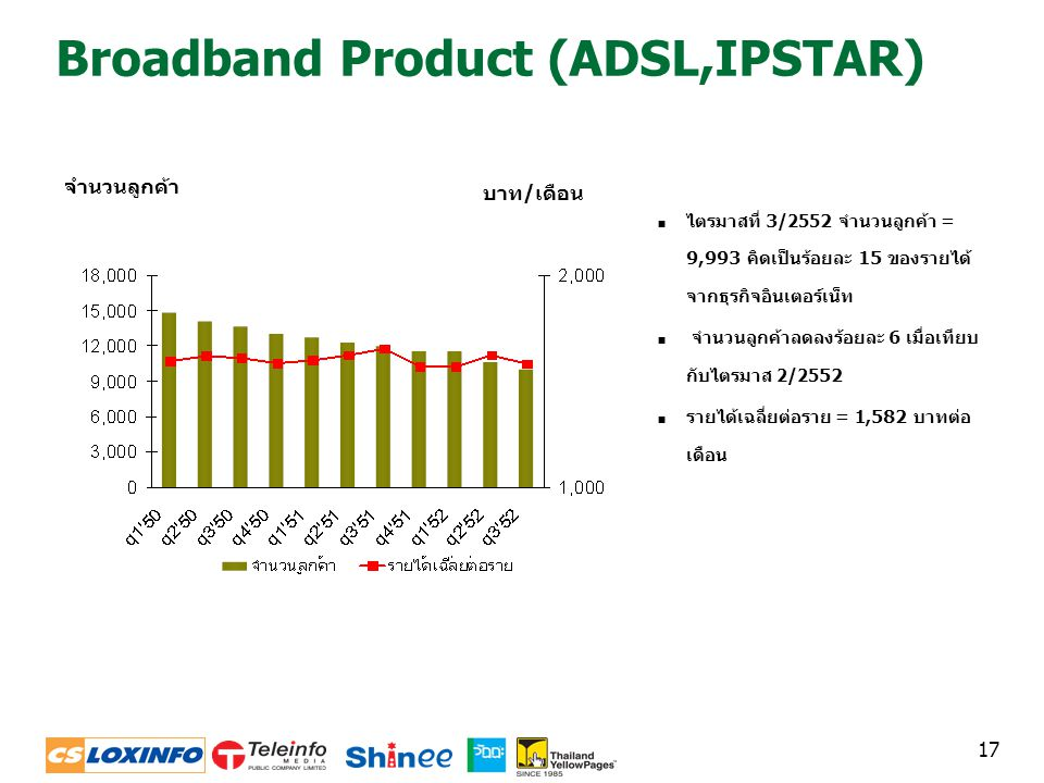 Broadband Product (ADSL,IPSTAR)