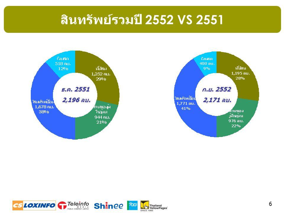 สินทรัพย์รวมปี 2552 VS 2551 ธ.ค. 2551 2,196 ลบ. ก.ย. 2552 2,171 ลบ.