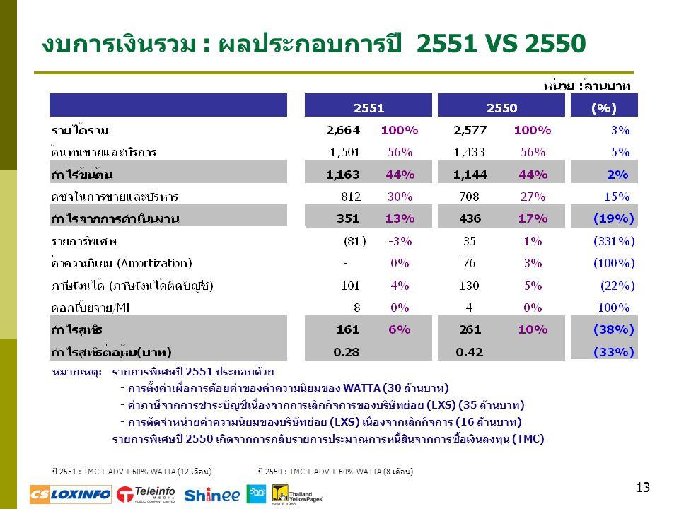 งบการเงินรวม : ผลประกอบการปี 2551 VS 2550