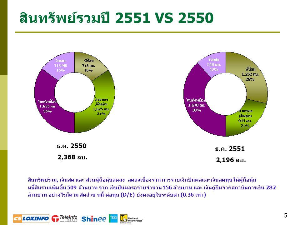 สินทรัพย์รวมปี 2551 VS 2550 ธ.ค. 2550 2,368 ลบ. ธ.ค. 2551 2,196 ลบ.