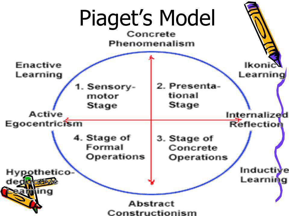 Piaget's Model