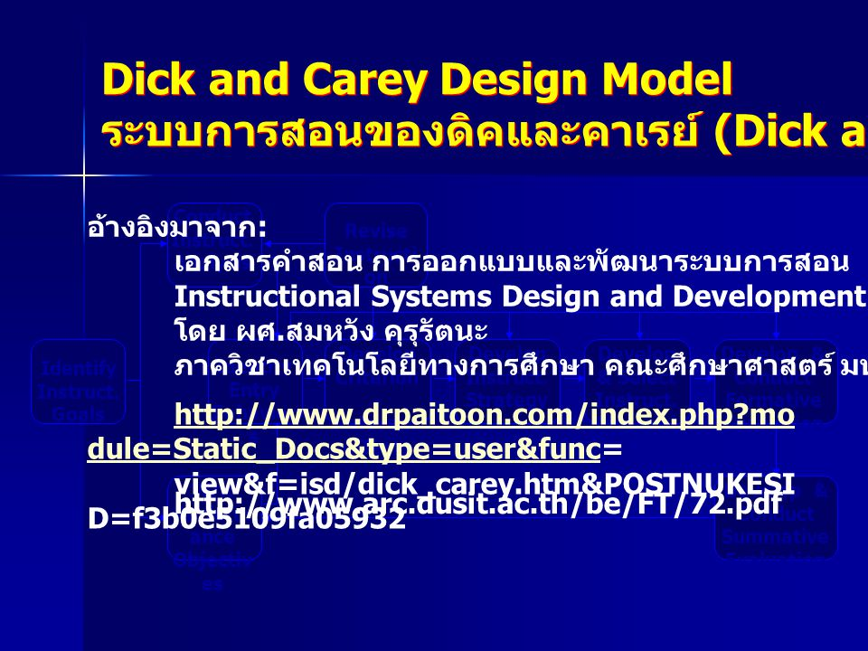 Dick and Carey Design Model