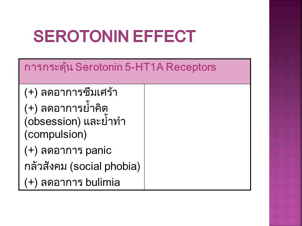 Serotonin effect การกระตุ้น Serotonin 5-HT1A Receptors