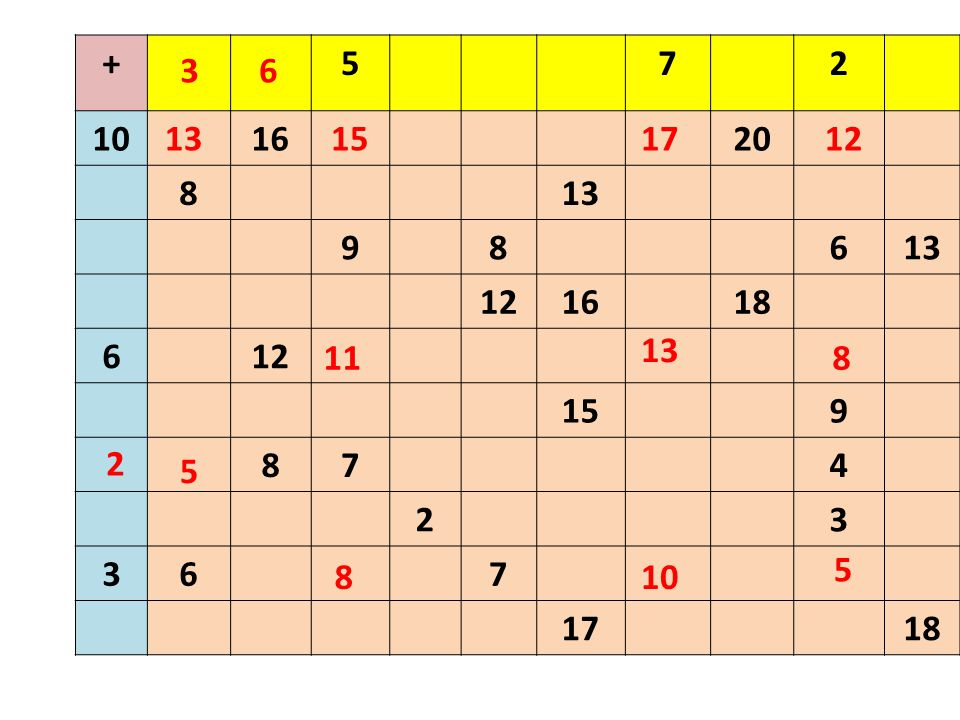 + 5 7 2 10 16 20 8 13 9 6 12 18 15 4 3 17 3 6 13 15 17 12 13 11 8 2 5 5 8 10