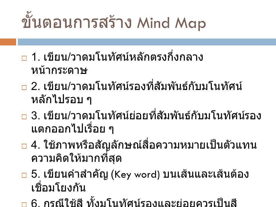 ขั้นตอนการสร้าง Mind Map