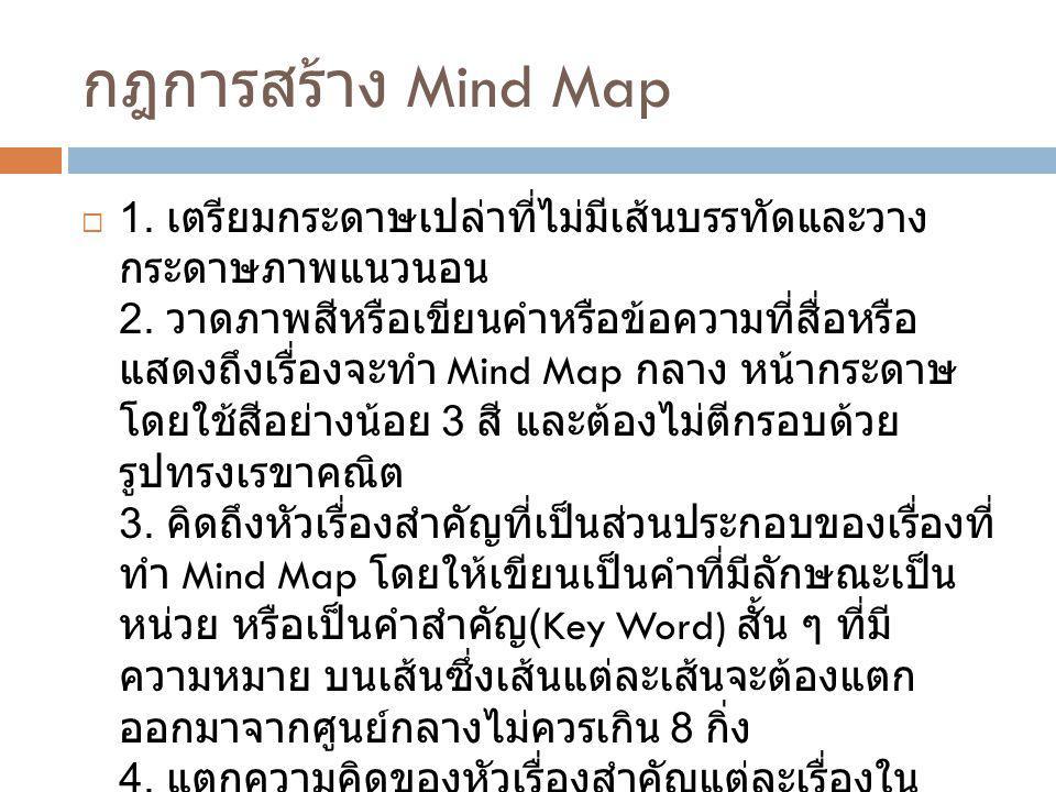 กฎการสร้าง Mind Map