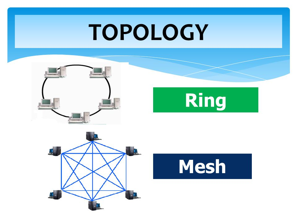 TOPOLOGY Ring topology Mesh topology