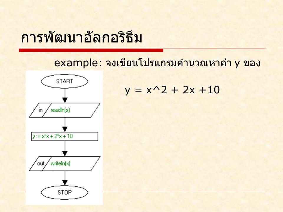 การพัฒนาอัลกอริธึม example: จงเขียนโปรแกรมคำนวณหาค่า y ของสมการ