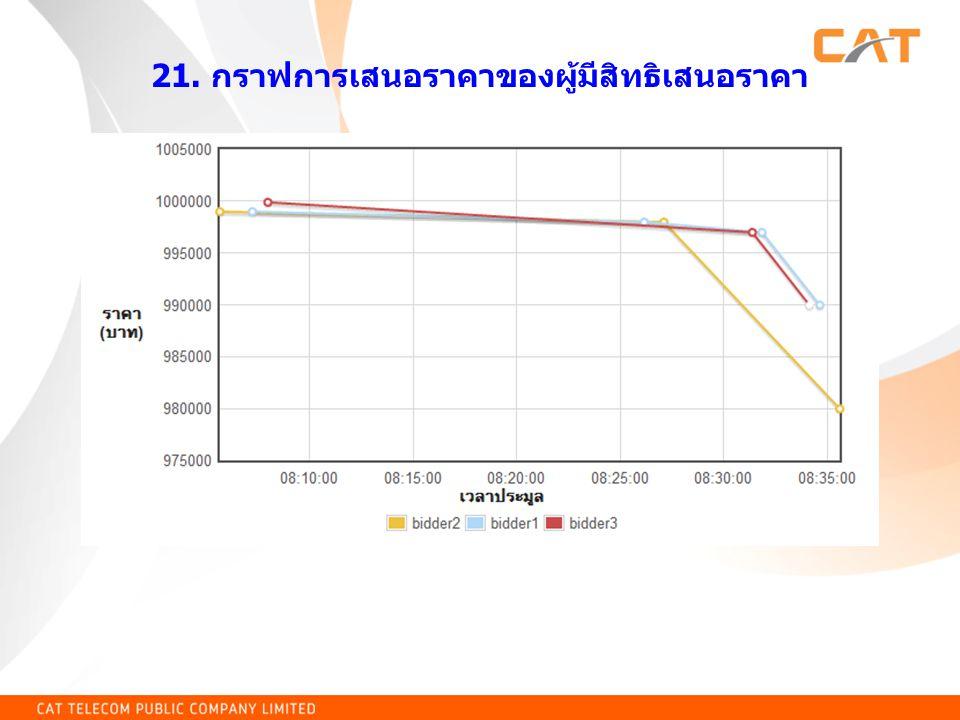 21. กราฟการเสนอราคาของผู้มีสิทธิเสนอราคา