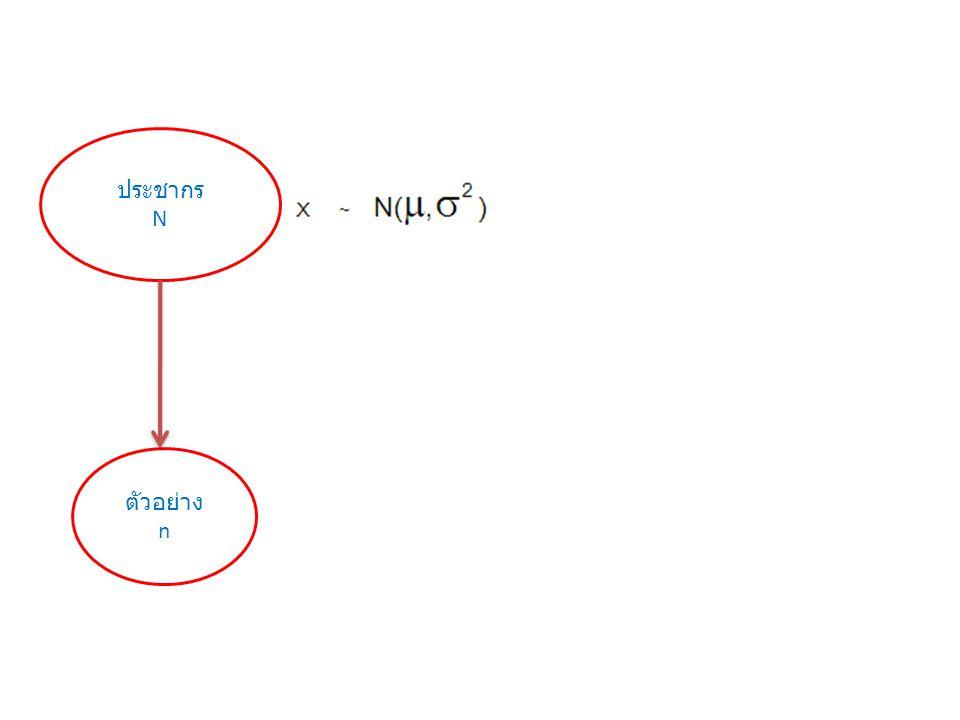 ประชากร N ตัวอย่าง n
