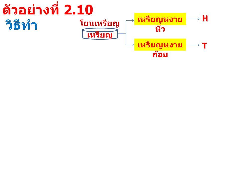 ตัวอย่างที่ 2.10 วิธีทำ H T เหรียญหงายหัว โยนเหรียญ เหรียญ