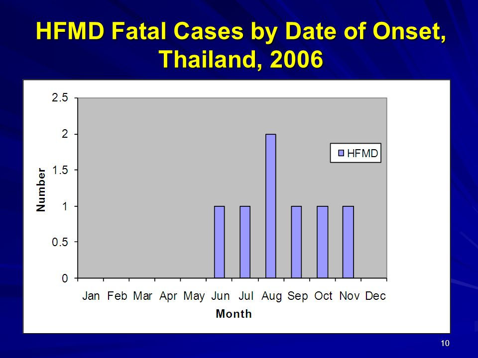 HFMD Fatal Cases by Date of Onset, Thailand, 2006