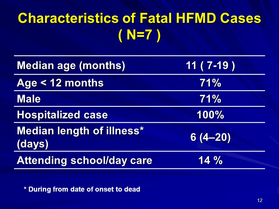 Characteristics of Fatal HFMD Cases ( N=7 )