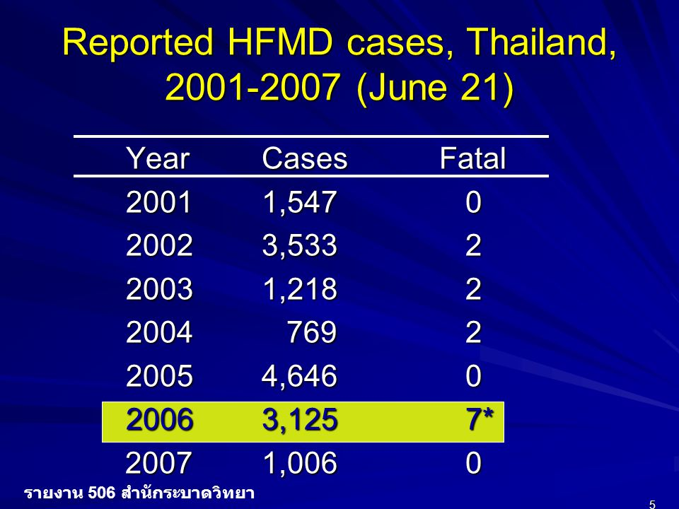 Reported HFMD cases, Thailand, 2001-2007 (June 21)