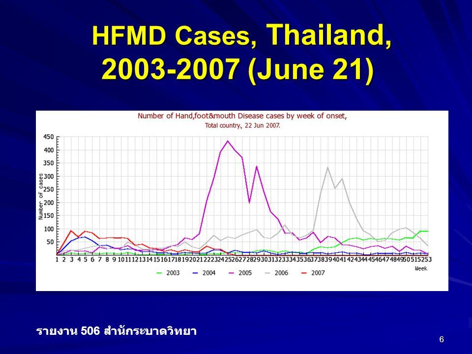 HFMD Cases, Thailand, 2003-2007 (June 21) รายงาน 506 สำนักระบาดวิทยา