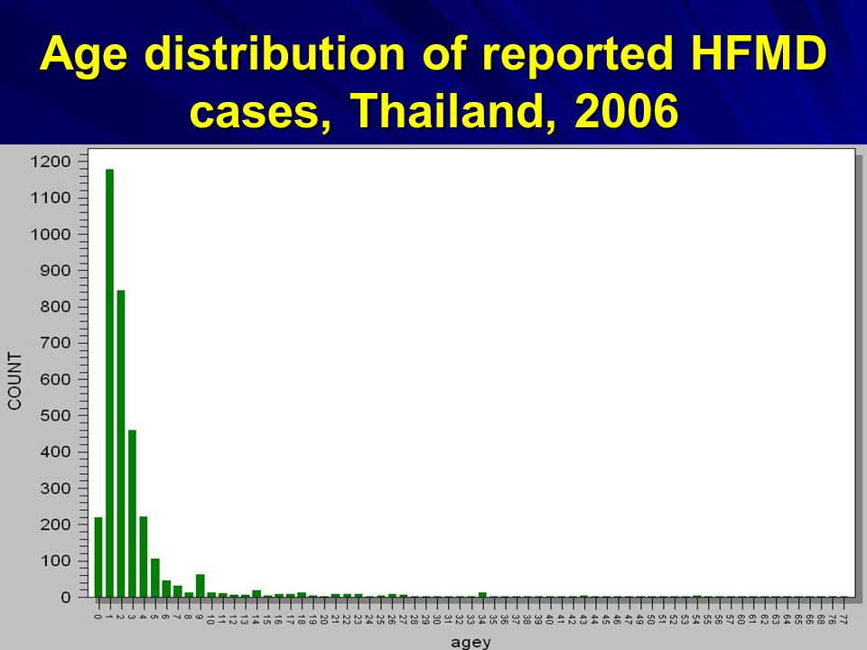 Age distribution of reported HFMD cases, Thailand, 2006