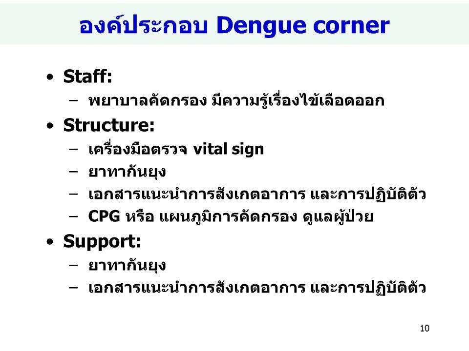 องค์ประกอบ Dengue corner