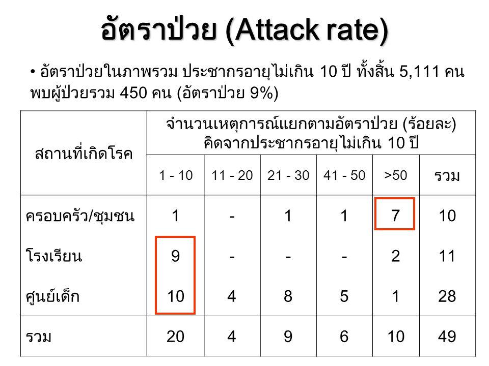 อัตราป่วย (Attack rate)