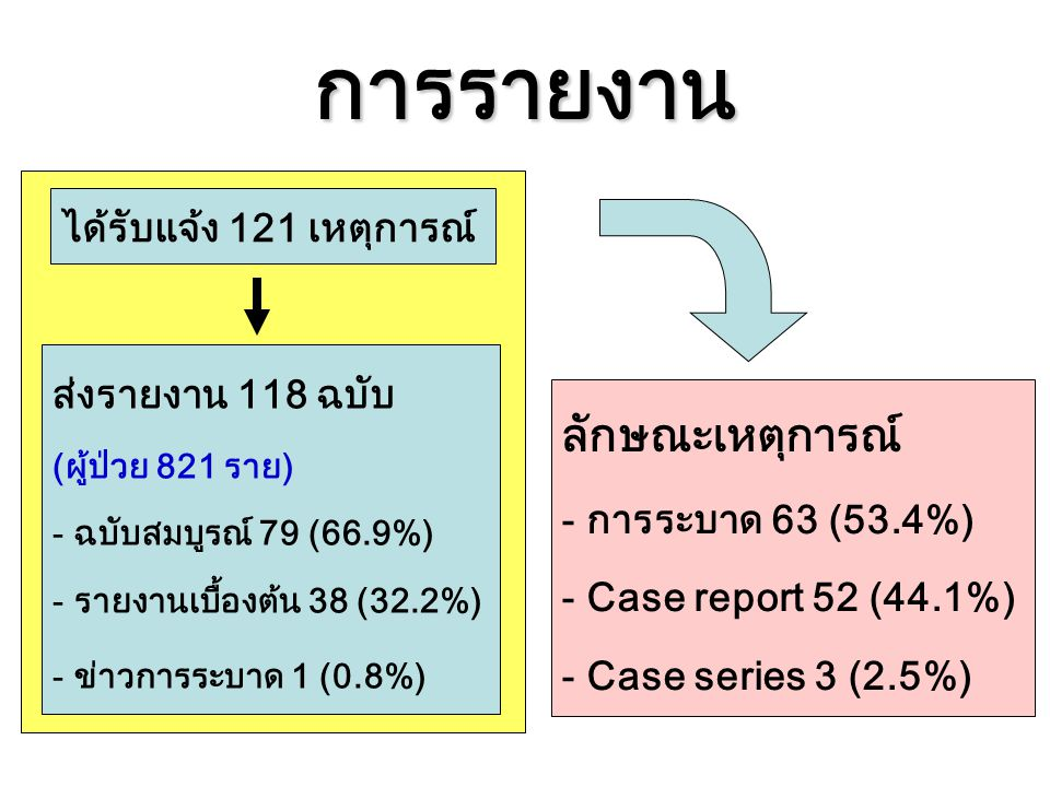 การรายงาน ลักษณะเหตุการณ์ ได้รับแจ้ง 121 เหตุการณ์ ส่งรายงาน 118 ฉบับ