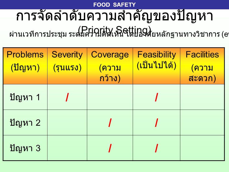 การจัดลำดับความสำคัญของปัญหา (Priority Setting)
